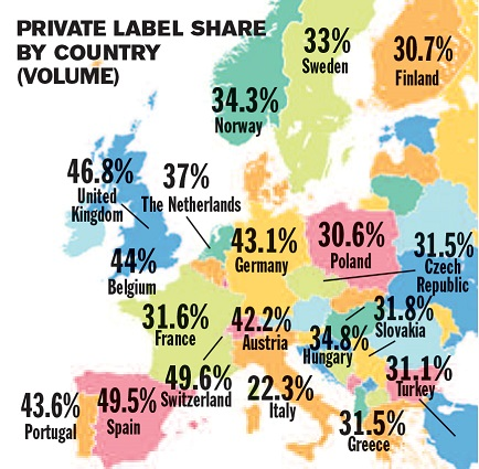 Private Label Share by Country